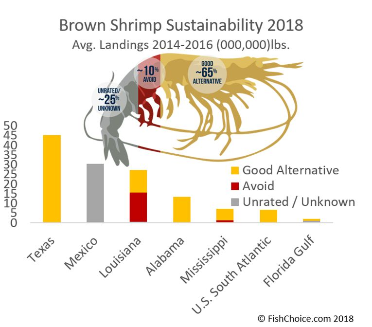 Brown shrimp harvest in western Gulf of Mexico expected to fall
